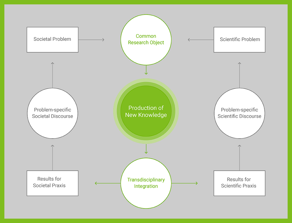 The image shows a simple diagram of the ISOE- and kib-model of the transdisciplinary research process.